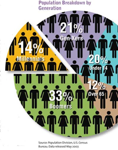 Millennials and Business Travel. Do we really use their talent?