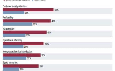 ¿Sabías que las empresas con mayor cultura viajera obtienen mejores KPIs que el resto? (I)